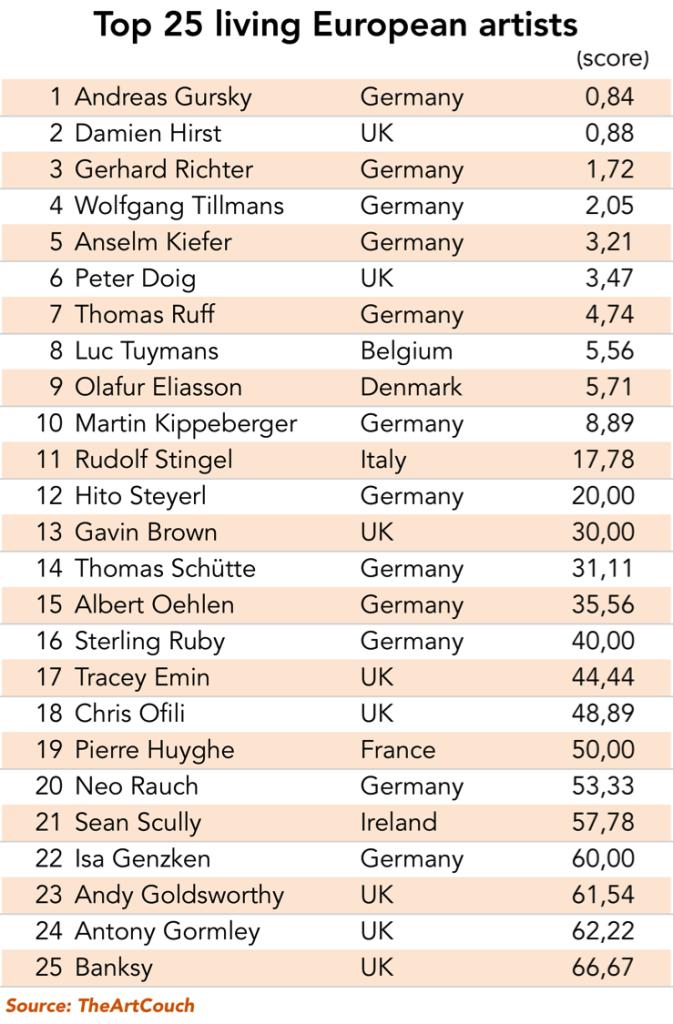 Top25_European_living_artists